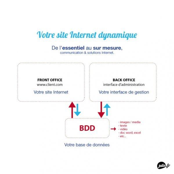 Site Internet dynamique sur mesure